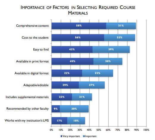 Stats for the factors faculty use in choosing a textbook