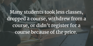 Many students took less classes, dropped a course, withdrew from a course, or didn't register for a course because of the price.